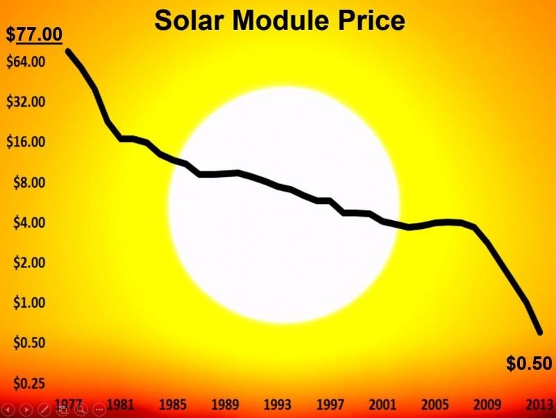 Solar Module Price