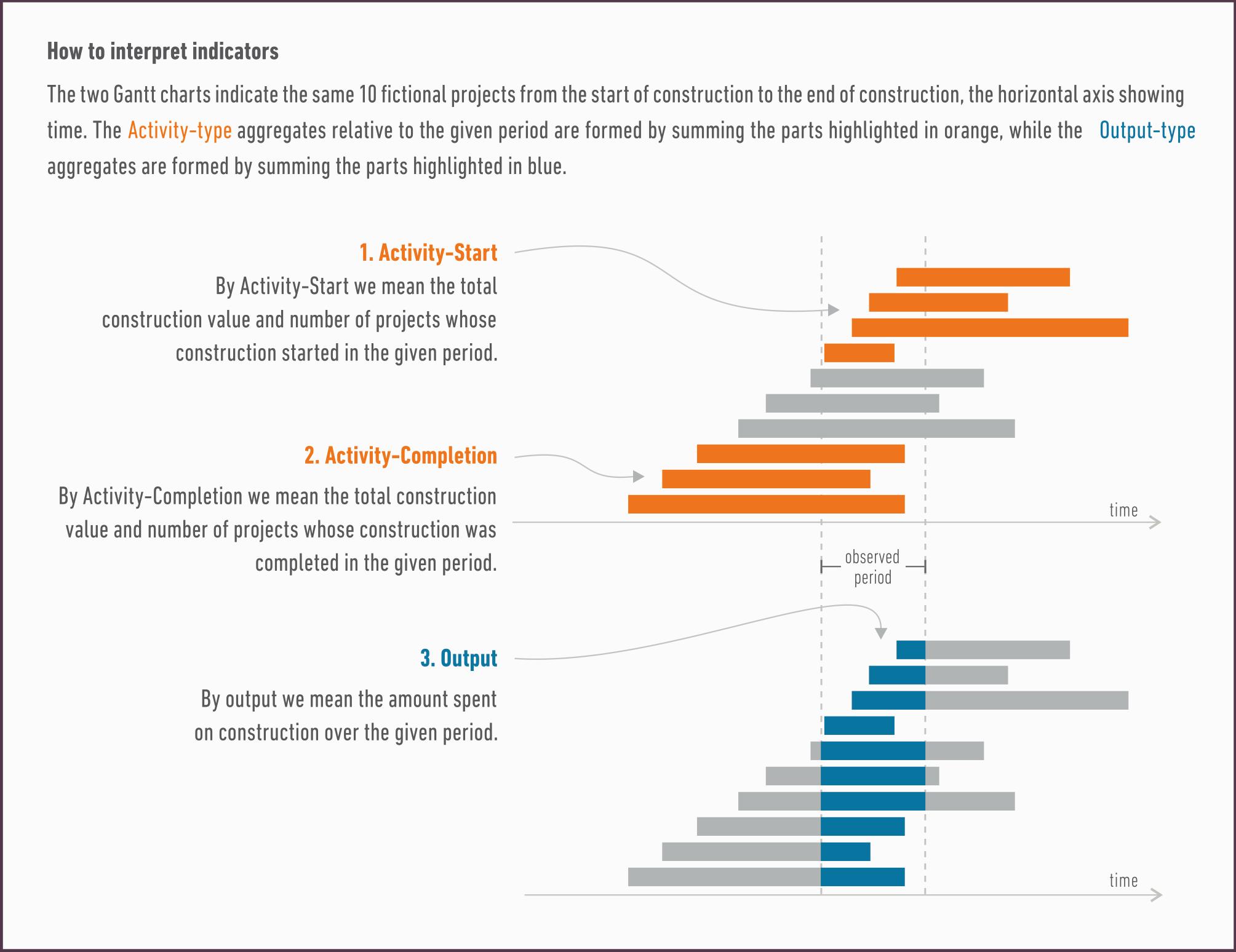 2_how_to_interpret_indicators