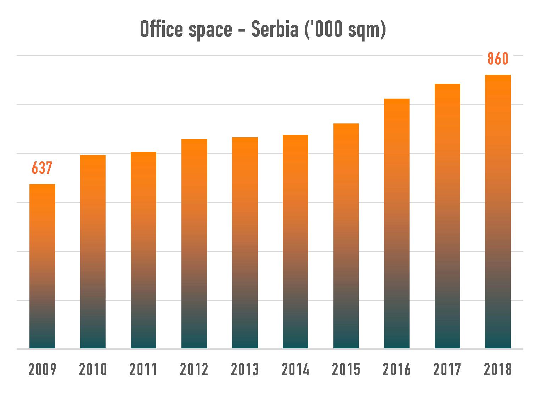 Serbia-office